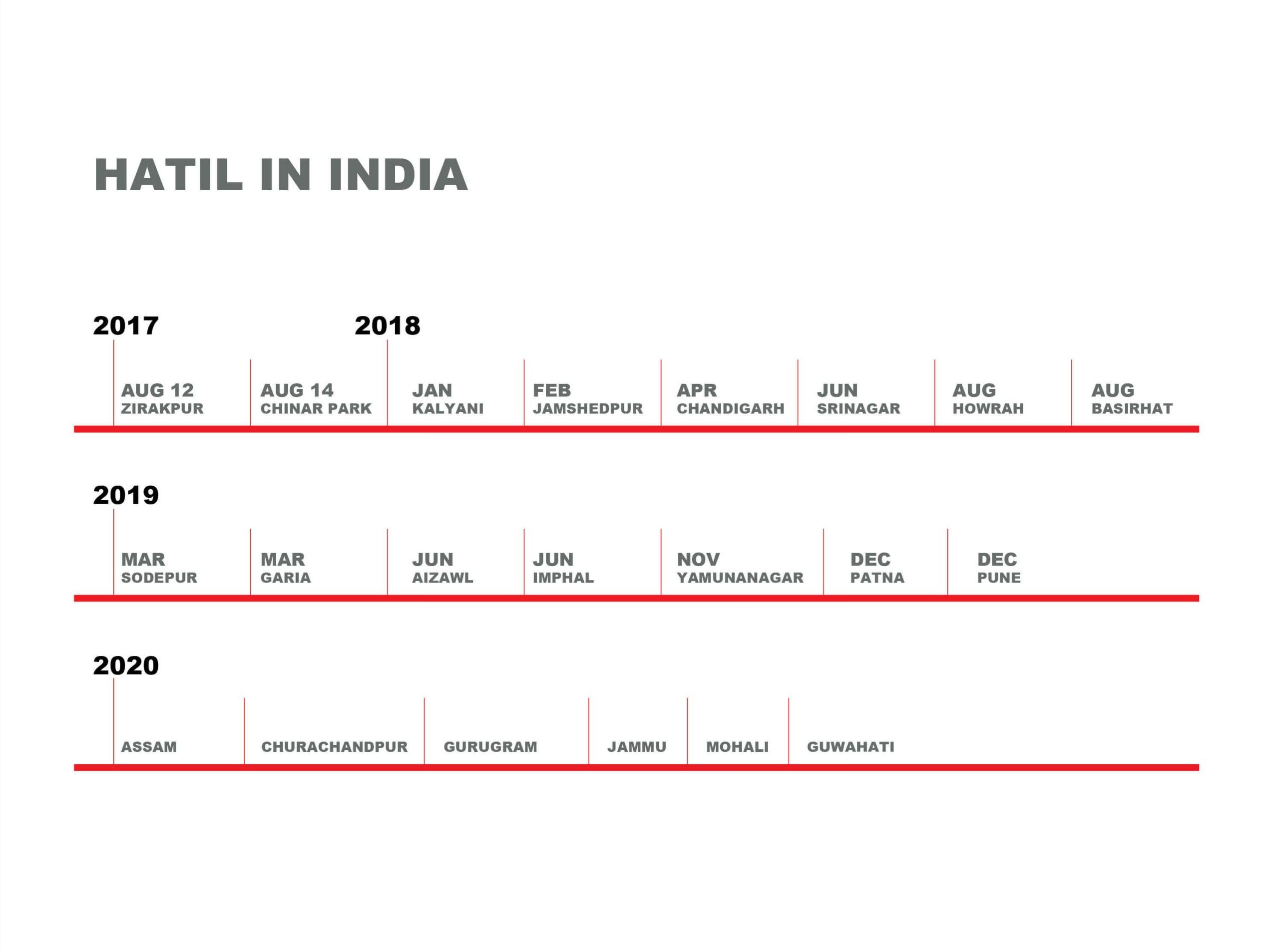 SHOWROOM EXPANSION TIMELINE - HATIL IN INDIA